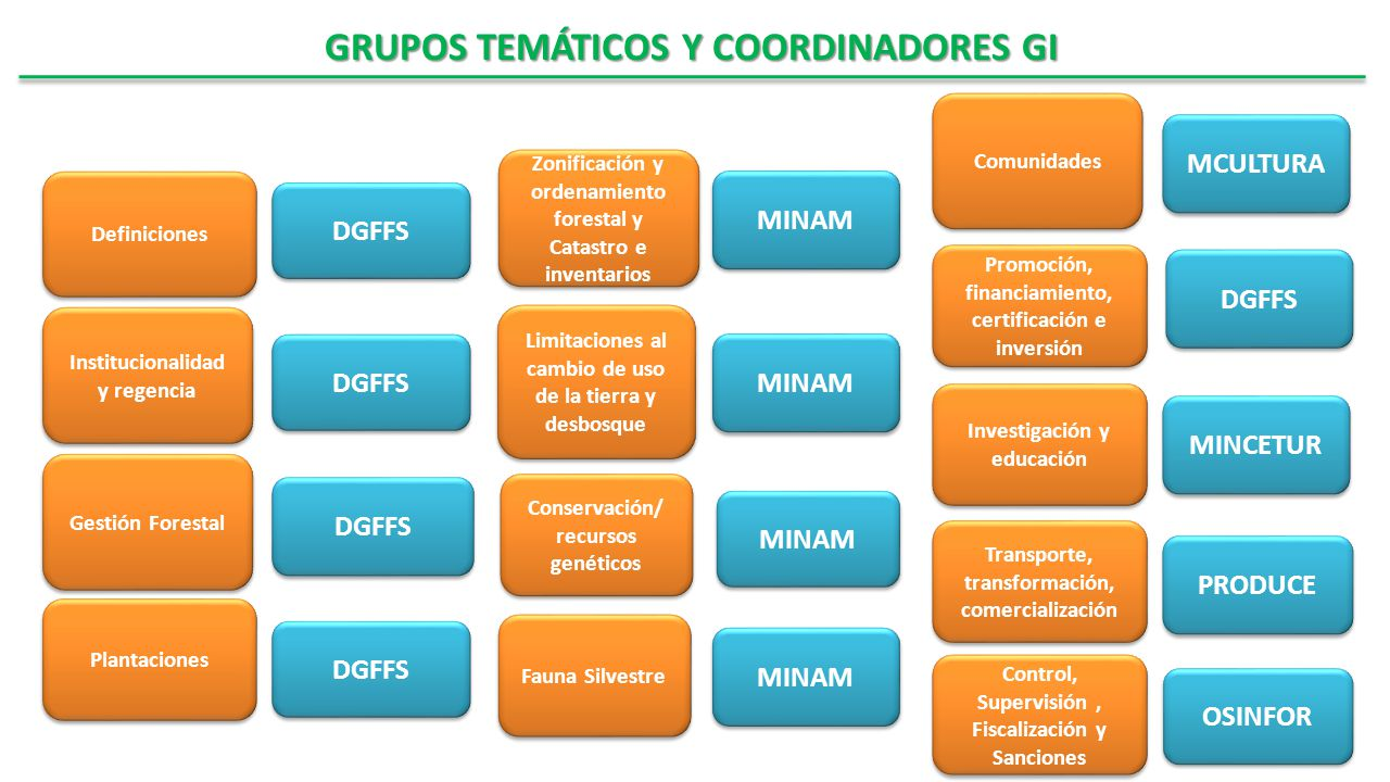 Transporte, transformación, comercialización Comunidades Control, Supervisión, Fiscalización y Sanciones Institucionalidad y regencia Zonificación y o