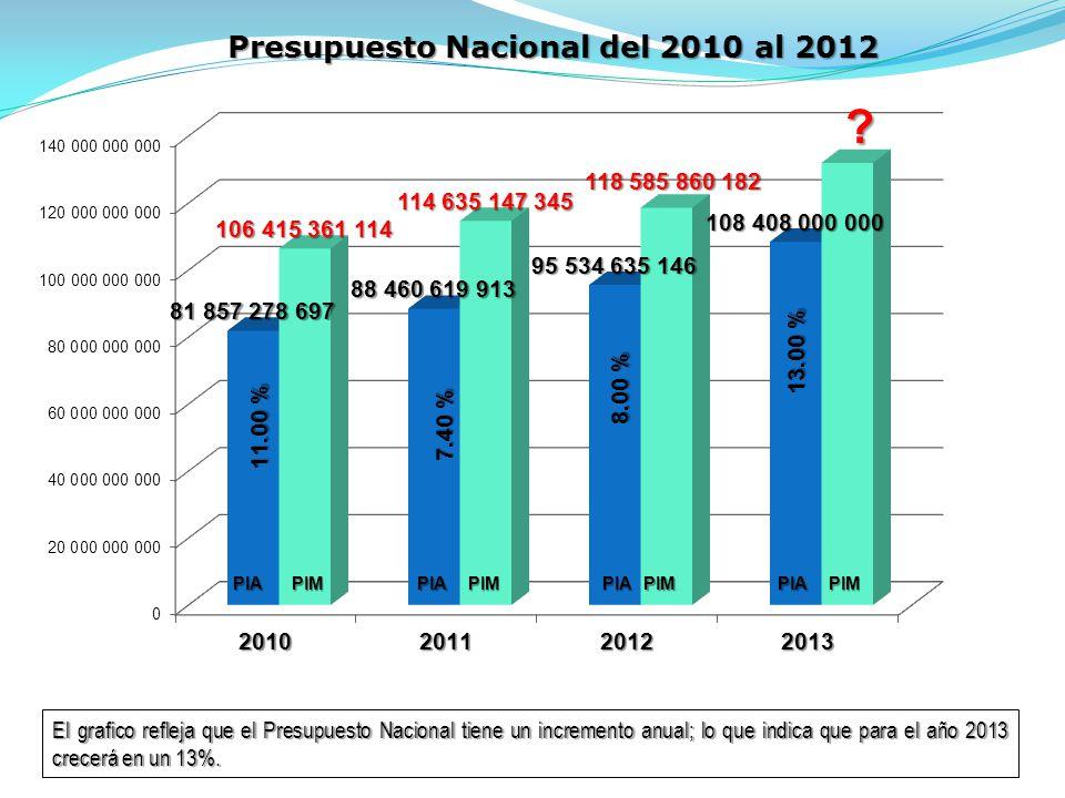 Presupuesto Nacional del 2010 al 2012 El grafico refleja que el Presupuesto Nacional tiene un incremento anual; lo que indica que para el año 2013 crecerá en un 13%.