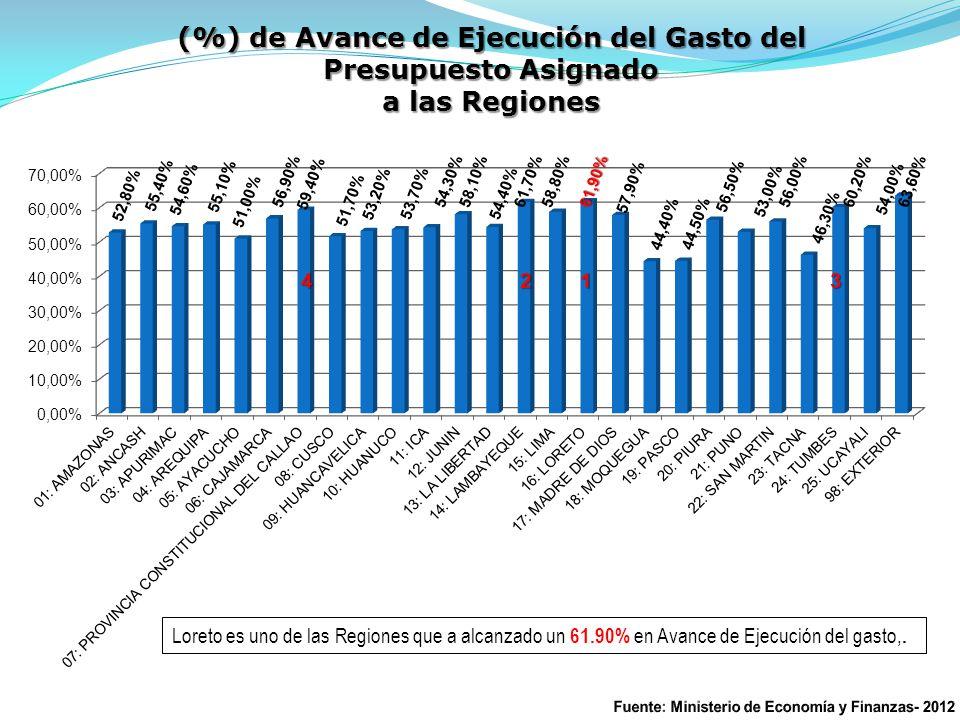 (%) de Avance de Ejecución del Gasto del Presupuesto Asignado a las Regiones Loreto es uno de las Regiones que a alcanzado un 61.90% en Avance de Ejecución del gasto,.