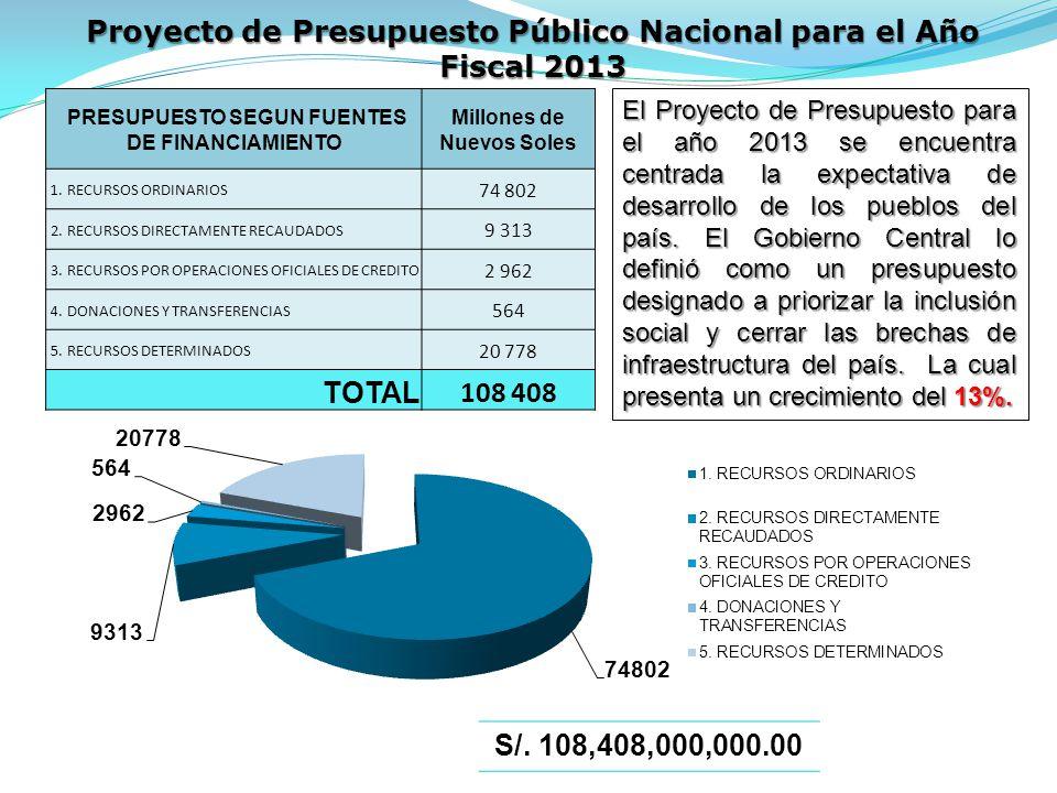 Proyecto de Presupuesto Público Nacional para el Año Fiscal 2013 PRESUPUESTO SEGUN FUENTES DE FINANCIAMIENTO Millones de Nuevos Soles 1.