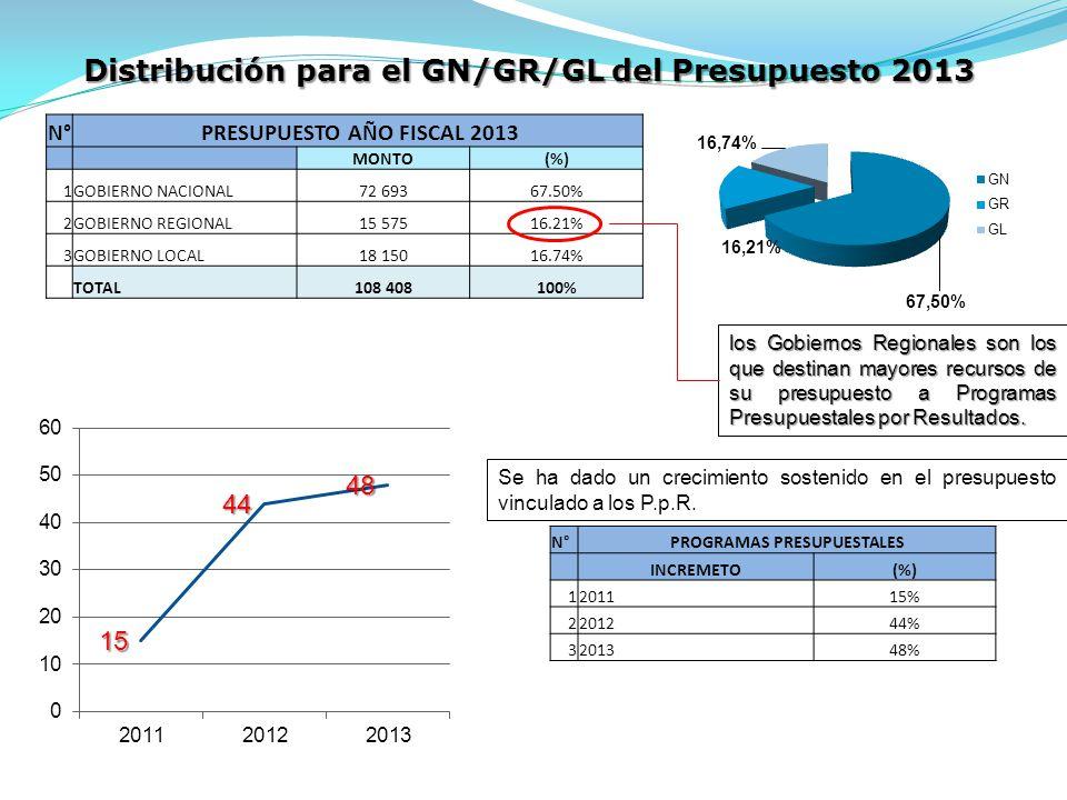 N° PRESUPUESTO AÑO FISCAL 2013 MONTO(%) 1GOBIERNO NACIONAL72 69367.50% 2GOBIERNO REGIONAL15 57516.21% 3GOBIERNO LOCAL18 15016.74% ##TOTAL108 408100% Distribución para el GN/GR/GL del Presupuesto 2013 los Gobiernos Regionales son los que destinan mayores recursos de su presupuesto a Programas Presupuestales por Resultados.