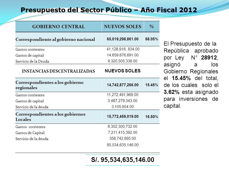 S/. 95,534,635,146.00 Presupuesto del Sector Público – Año Fiscal 2012 El Presupuesto de la República aprobado por Ley N° 28912, asignó a los Gobierno