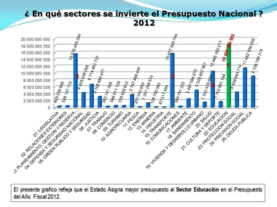 ¿ En qué sectores se invierte el Presupuesto Nacional .
