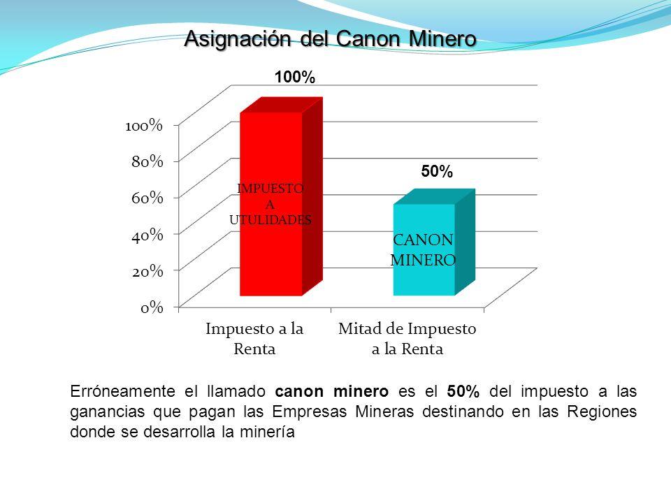 Erróneamente el llamado canon minero es el 50% del impuesto a las ganancias que pagan las Empresas Mineras destinando en las Regiones donde se desarrolla la minería Asignación del Canon Minero 50% 100%