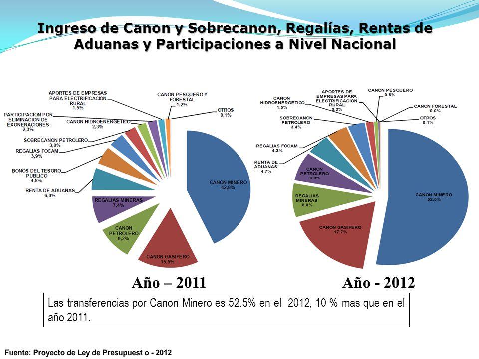 Ingreso de Canon y Sobrecanon, Regalías, Rentas de Aduanas y Participaciones a Nivel Nacional Año – 2011 Año - 2012 Las transferencias por Canon Minero es 52.5% en el 2012, 10 % mas que en el año 2011.