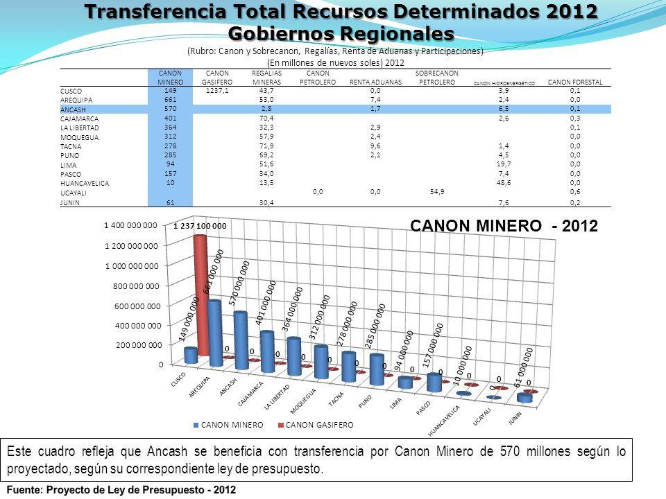 Transferencia Total Recursos Determinados 2012 Gobiernos Regionales (Rubro: Canon y Sobrecanon, Regalías, Renta de Aduanas y Participaciones) (En millones de nuevos soles) 2012 CANON MINERO CANON GASIFERO REGALIAS MINERAS CANON PETROLERORENTA ADUANAS SOBRECANON PETROLERO CANON HIDROENERGETICO CANON FORESTAL CUSCO 1491237,143,70,03,90,1 AREQUIPA 66153,07,42,40,0 ANCASH 5702,81,76,50,1 CAJAMARCA 40170,42,60,3 LA LIBERTAD 36432,32,90,1 MOQUEGUA 31257,92,40,0 TACNA 27871,99,61,40,0 PUNO 28569,22,14,50,0 LIMA 9451,619,70,0 PASCO 157 34,0 7,40,0 HUANCAVELICA 1013,548,60,0 UCAYALI 0,0 54,90,6 JUNIN61 30,4 7,60,2 Este cuadro refleja que Ancash se beneficia con transferencia por Canon Minero de 570 millones según lo proyectado, según su correspondiente ley de presupuesto.