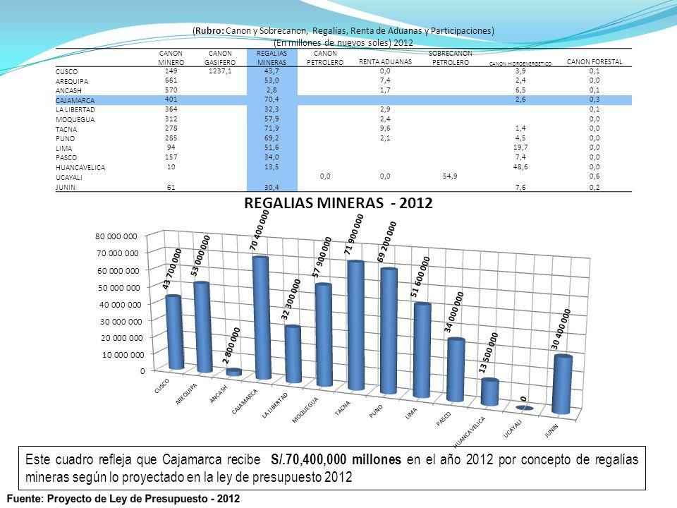 (Rubro: Canon y Sobrecanon, Regalías, Renta de Aduanas y Participaciones) (En millones de nuevos soles) 2012 CANON MINERO CANON GASIFERO REGALIAS MINERAS CANON PETROLERORENTA ADUANAS SOBRECANON PETROLERO CANON HIDROENERGETICO CANON FORESTAL CUSCO 1491237,143,70,03,90,1 AREQUIPA 66153,07,42,40,0 ANCASH 5702,81,76,50,1 CAJAMARCA 40170,42,60,3 LA LIBERTAD 36432,32,90,1 MOQUEGUA 31257,92,40,0 TACNA 27871,99,61,40,0 PUNO 28569,22,14,50,0 LIMA 9451,619,70,0 PASCO 157 34,0 7,40,0 HUANCAVELICA 1013,548,60,0 UCAYALI 0,0 54,90,6 JUNIN61 30,4 7,60,2 Este cuadro refleja que Cajamarca recibe S/.70,400,000 millones en el año 2012 por concepto de regalías mineras según lo proyectado en la ley de presupuesto 2012