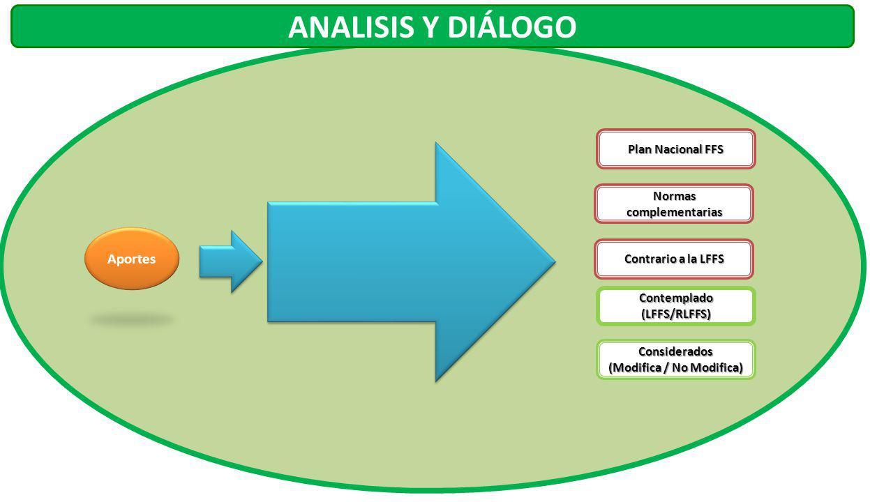 Plan Nacional FFS Normas complementarias Contrario a la LFFS DisensoDisenso Protocolo de disenso ANALISIS Y DIÁLOGO Contemplado (LFFS/RLFFS) Considerados (Modifica / No Modifica)