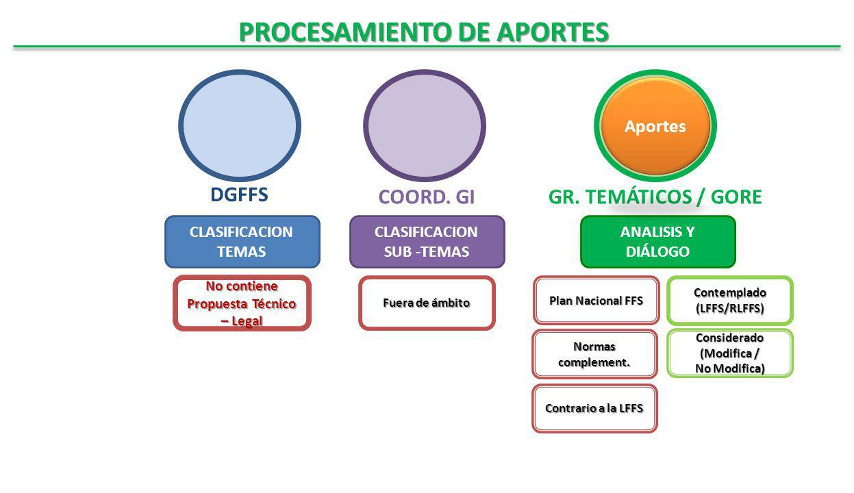 PROCESAMIENTO DE APORTES DGFFS CLASIFICACION TEMAS COORD.