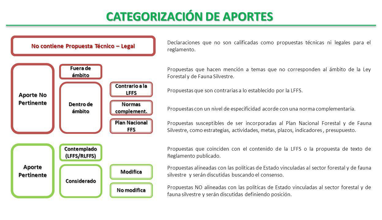 Fuera de ámbito Aporte Pertinente CATEGORIZACIÓN DE APORTES Aporte No Pertinente Dentro de ámbito Plan Nacional FFS Contemplado (LFFS/RLFFS) ConsideradoModifica No modifica Normas complement.