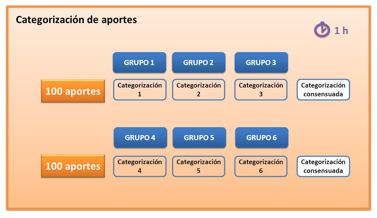 Categorización de aportes GRUPO 1 GRUPO 2 GRUPO 3 GRUPO 4 GRUPO 5 GRUPO 6 100 aportes 1 h 100 aportes Categorización 1 Categorización 2 Categorización 3 Categorización consensuada Categorización 4 Categorización 5 Categorización 6 Categorización consensuada