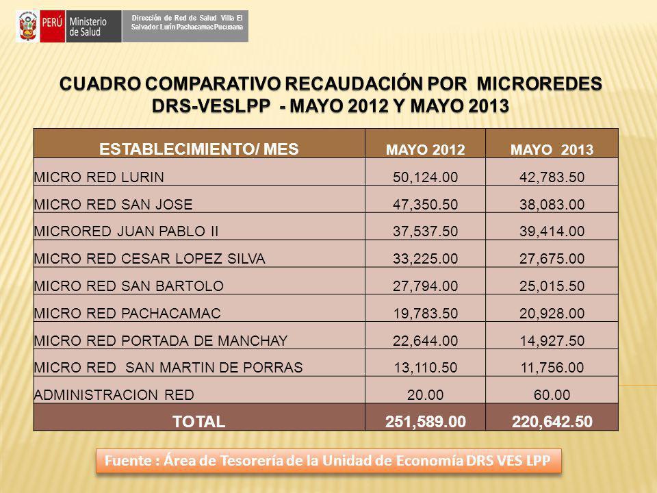 ESTABLECIMIENTO/ MES MAYO 2012MAYO 2013 MICRO RED LURIN50,124.0042,783.50 MICRO RED SAN JOSE47,350.5038,083.00 MICRORED JUAN PABLO II37,537.5039,414.0