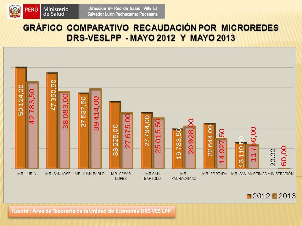 GRÁFICO COMPARATIVO RECAUDACIÓN POR MICROREDES DRS-VESLPP - MAYO 2012 Y MAYO 2013 Dirección de Red de Salud Villa El Salvador Lurín Pachacamac Pucsuan