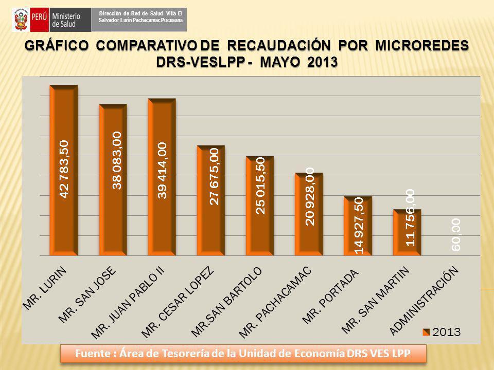 GRÁFICO COMPARATIVO DE RECAUDACIÓN POR MICROREDES DRS-VESLPP - MAYO 2013 Dirección de Red de Salud Villa El Salvador Lurín Pachacamac Pucusana Fuente