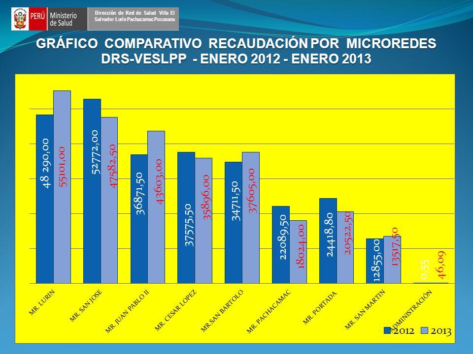 GRÁFICO COMPARATIVO RECAUDACIÓN POR MICROREDES DRS-VESLPP - ENERO 2012 - ENERO 2013 Dirección de Red de Salud Villa El Salvador Lurín Pachacamac Pucusana
