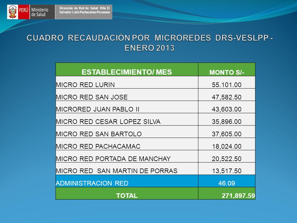 ESTABLECIMIENTO/ MES MONTO S/- MICRO RED LURIN55.101.00 MICRO RED SAN JOSE47,582.50 MICRORED JUAN PABLO II43,603.00 MICRO RED CESAR LOPEZ SILVA35,896.00 MICRO RED SAN BARTOLO37,605.00 MICRO RED PACHACAMAC18,024.00 MICRO RED PORTADA DE MANCHAY20,522.50 MICRO RED SAN MARTIN DE PORRAS13,517.50 ADMINISTRACION RED46.09 TOTAL271,897.59 Dirección de Red de Salud Villa El Salvador Lurín Pachacamac Pucusana