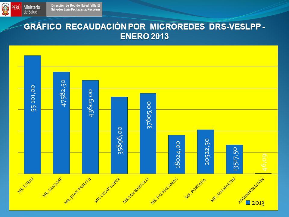 GRÁFICO RECAUDACIÓN POR MICROREDES DRS-VESLPP - ENERO 2013 Dirección de Red de Salud Villa El Salvador Lurín Pachacamac Pucusana