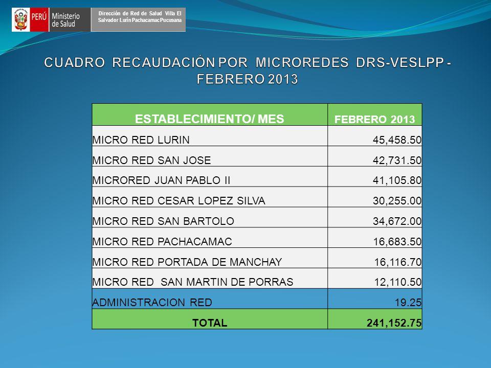 ESTABLECIMIENTO/ MES FEBRERO 2013 MICRO RED LURIN45,458.50 MICRO RED SAN JOSE42,731.50 MICRORED JUAN PABLO II41,105.80 MICRO RED CESAR LOPEZ SILVA30,255.00 MICRO RED SAN BARTOLO34,672.00 MICRO RED PACHACAMAC16,683.50 MICRO RED PORTADA DE MANCHAY16,116.70 MICRO RED SAN MARTIN DE PORRAS12,110.50 ADMINISTRACION RED19.25 TOTAL241,152.75 Dirección de Red de Salud Villa El Salvador Lurín Pachacamac Pucusana