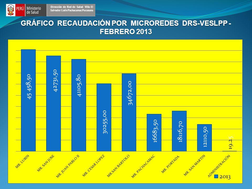 GRÁFICO RECAUDACIÓN POR MICROREDES DRS-VESLPP - FEBRERO 2013 Dirección de Red de Salud Villa El Salvador Lurín Pachacamac Pucusana