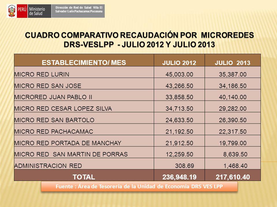 ESTABLECIMIENTO/ MES JULIO 2012JULIO 2013 MICRO RED LURIN45,003.0035,387.00 MICRO RED SAN JOSE43,266.5034,186.50 MICRORED JUAN PABLO II33,858.5040,140