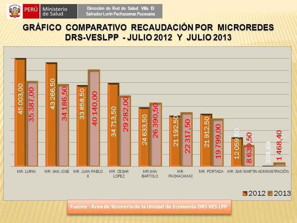 GRÁFICO COMPARATIVO RECAUDACIÓN POR MICROREDES DRS-VESLPP - JULIO 2012 Y JULIO 2013 Dirección de Red de Salud Villa El Salvador Lurín Pachacamac Pucsu