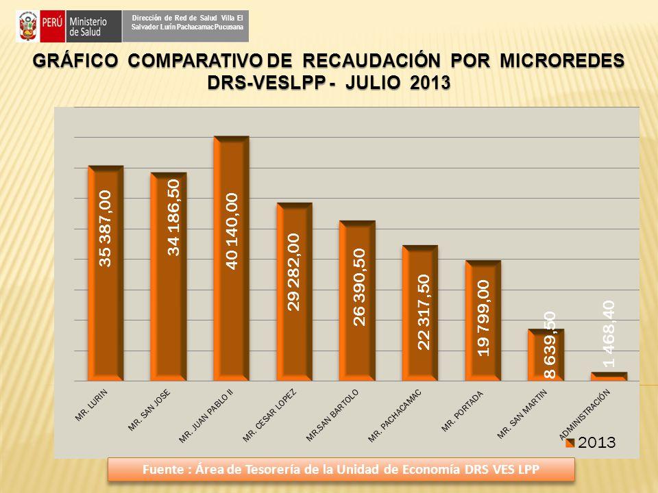 GRÁFICO COMPARATIVO DE RECAUDACIÓN POR MICROREDES DRS-VESLPP - JULIO 2013 Dirección de Red de Salud Villa El Salvador Lurín Pachacamac Pucusana Fuente