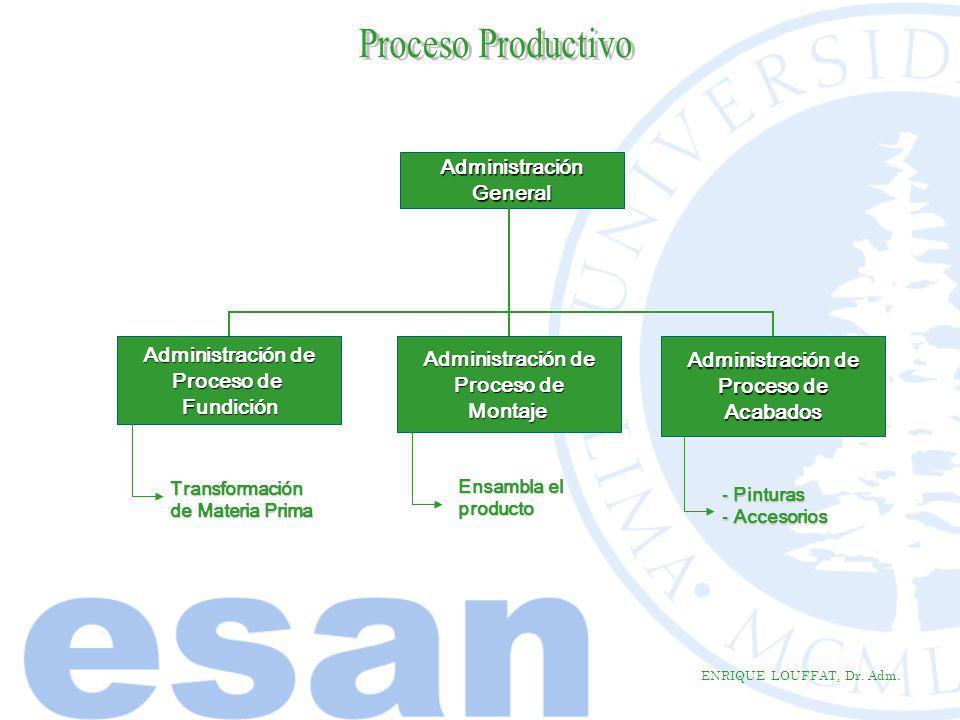 ENRIQUE LOUFFAT, Dr. Adm. AdministraciónGeneral Administración de Proceso de Montaje Administración de Proceso de Fundición Administración de Proceso