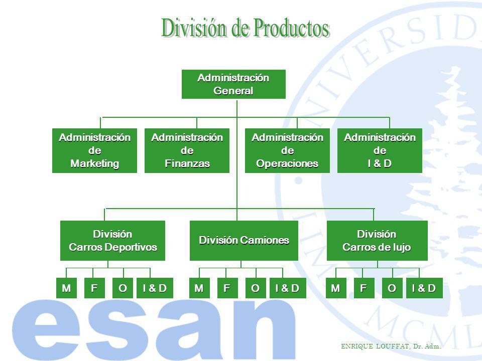 ENRIQUE LOUFFAT, Dr. Adm. AdministraciónGeneral Administración de deMarketing División Carros Deportivos División Camiones División Carros de lujo MFO