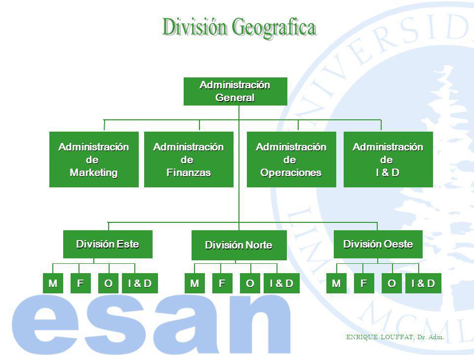 ENRIQUE LOUFFAT, Dr. Adm. AdministraciónGeneral AdministracióndeMarketing División Este División Norte División Oeste AdministracióndeFinanzasAdminist