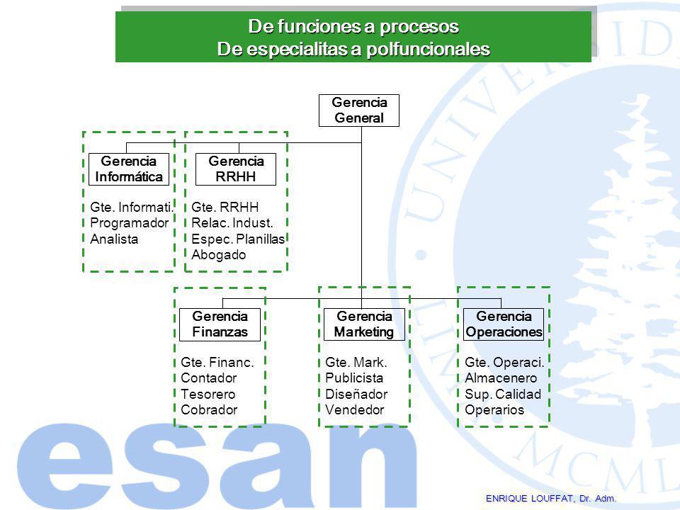 De funciones a procesos De especialitas a polfuncionales ENRIQUE LOUFFAT, Dr. Adm. Gerencia General Gerencia Finanzas Gerencia Marketing Gerencia Oper