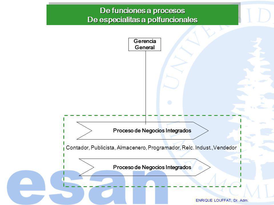 De funciones a procesos De especialitas a polfuncionales ENRIQUE LOUFFAT, Dr. Adm. Gerencia General Proceso de Negocios Integrados Contador, Publicist