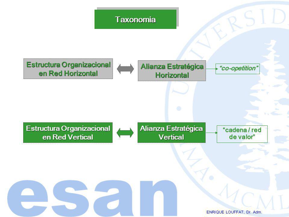 TaxonomiaTaxonomia Estructura Organizacional en Red Horizontal Alianza Estratégica Horizontal co-opetition Estructura Organizacional en Red Vertical A