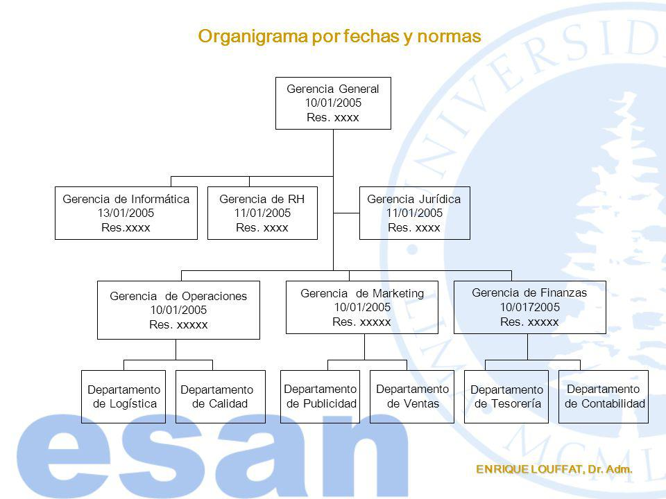 ENRIQUE LOUFFAT, Dr. Adm. Gerencia General 10/01/2005 Res. xxxx Gerencia de Marketing 10/01/2005 Res. xxxxx Gerencia de Operaciones 10/01/2005 Res. xx