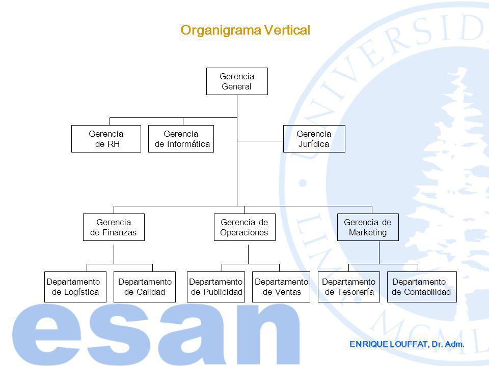 ENRIQUE LOUFFAT, Dr. Adm. Organigrama Vertical Gerencia General Gerencia de Finanzas Gerencia de Operaciones Gerencia de Marketing Gerencia de Informá