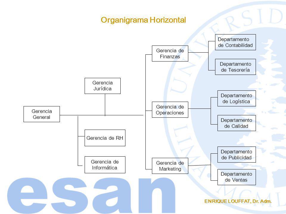 ENRIQUE LOUFFAT, Dr. Adm. Organigrama Horizontal Gerencia General Gerencia de Finanzas Gerencia de Operaciones Gerencia de Marketing Departamento de C