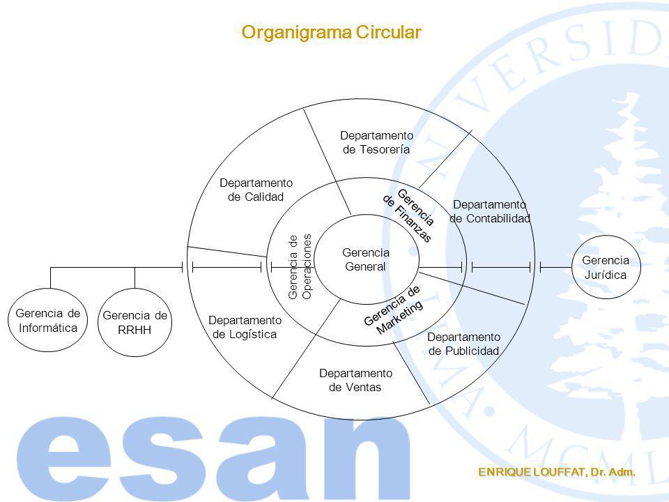 ENRIQUE LOUFFAT, Dr. Adm. Organigrama Circular Gerencia General Gerencia de Operaciones Gerencia de Finanzas Gerencia de Marketing Departamento de Tes