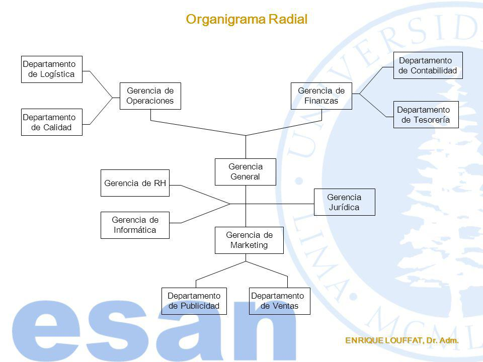 ENRIQUE LOUFFAT, Dr. Adm. Organigrama Radial Gerencia General Gerencia de Finanzas Gerencia de Operaciones Gerencia de Marketing Departamento de Conta