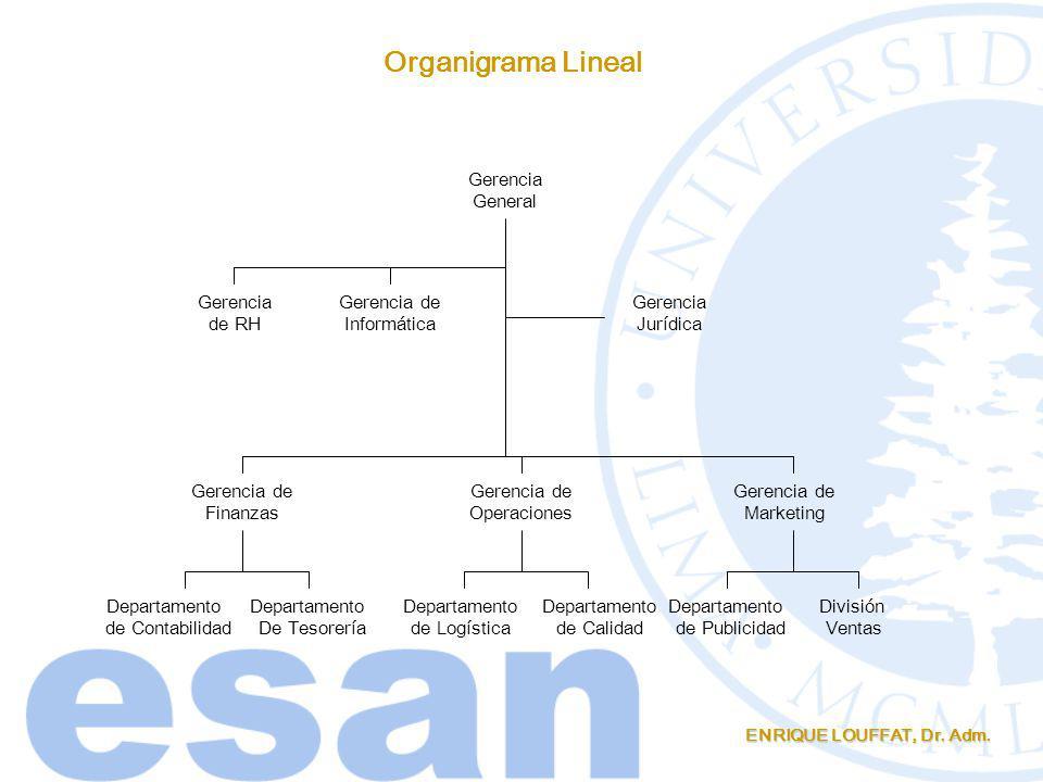ENRIQUE LOUFFAT, Dr. Adm. Organigrama Lineal Gerencia General Gerencia de Finanzas Gerencia de Operaciones Gerencia de Marketing Departamento de Conta