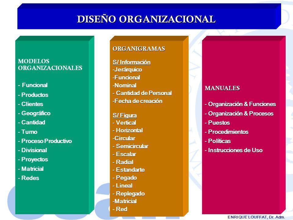 ENRIQUE LOUFFAT, Dr. Adm. DISEÑO ORGANIZACIONAL MODELOS ORGANIZACIONALES - Funcional - Productos - Clientes - Geográfico - Cantidad - Turno - Proceso
