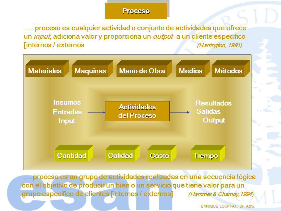 ProcesoProceso ENRIQUE LOUFFAT, Dr. Adm. Actividades del Proceso Entradas Salidas Input Output Insumos Resultados MaterialesMaquinasMano de ObraMedios
