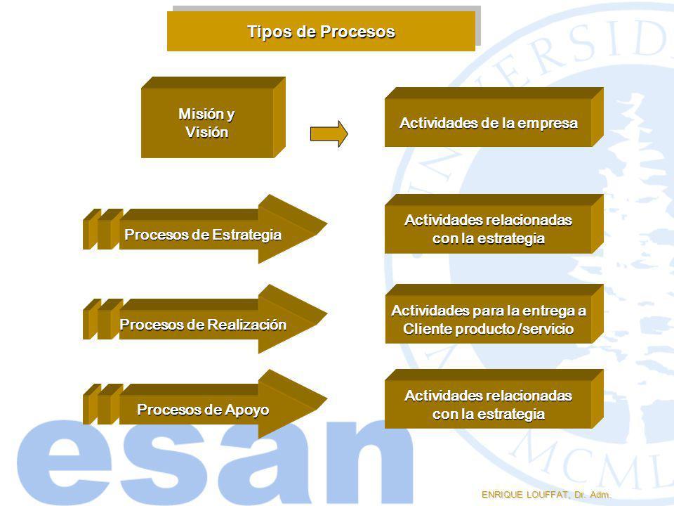 Tipos de Procesos ENRIQUE LOUFFAT, Dr. Adm. Procesos de Estrategia Procesos de Realización Procesos de Apoyo Misión y Visión Actividades de la empresa