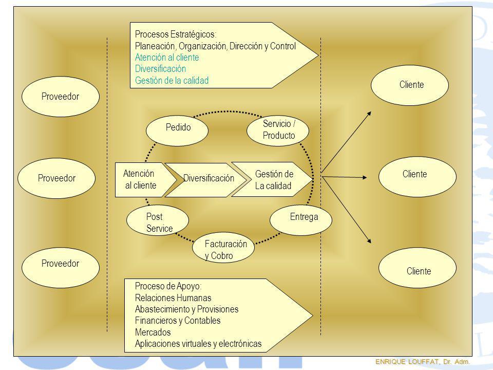 ENRIQUE LOUFFAT, Dr. Adm. Proceso de Apoyo: Relaciones Humanas Abastecimiento y Provisiones Financieros y Contables Mercados Aplicaciones virtuales y