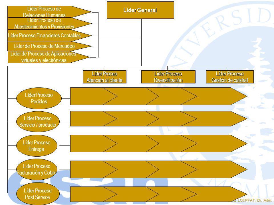 ENRIQUE LOUFFAT, Dr. Adm. Líder General Líder Proceo Atención al cliente Líder Proceso Diversificación Gestión de calidad Líder Proceso Pedidos Líder