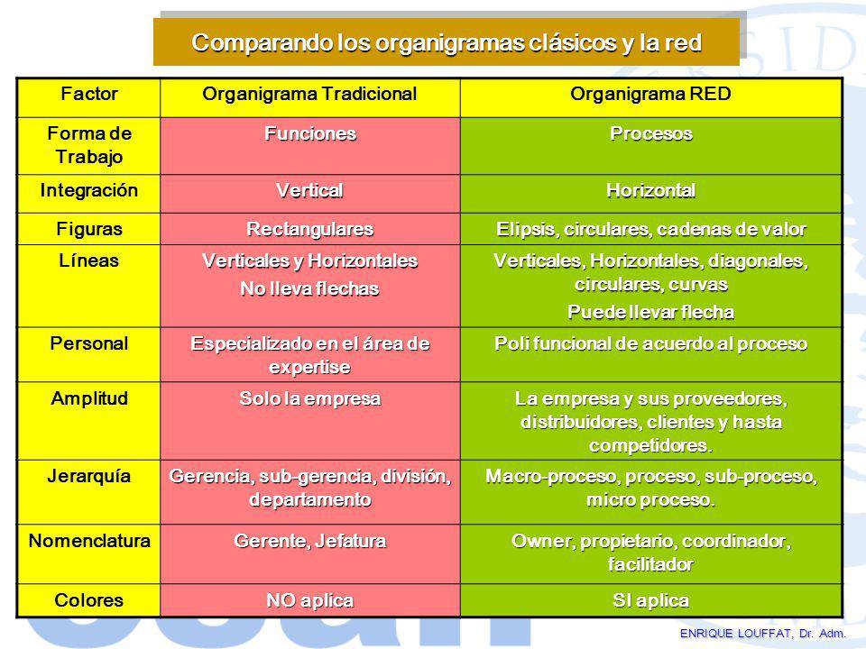 ENRIQUE LOUFFAT, Dr. Adm. Comparando los organigramas clásicos y la red FactorOrganigrama TradicionalOrganigrama RED Forma de TrabajoFuncionesProcesos