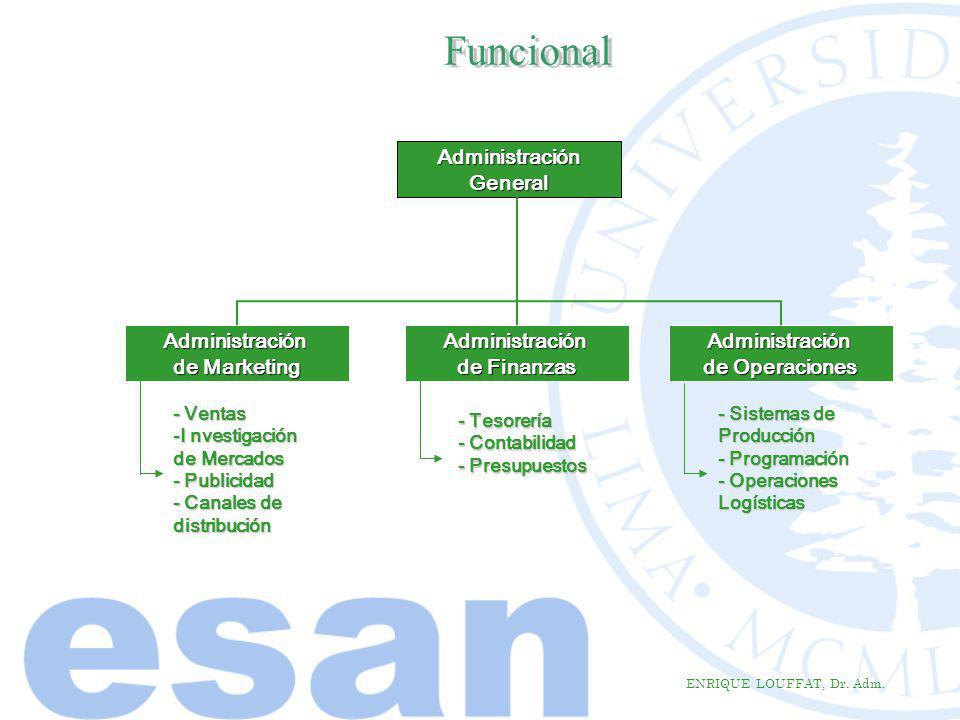ENRIQUE LOUFFAT, Dr. Adm. AdministraciónGeneral Administración de Finanzas Administración de Marketing Administración de Operaciones - Ventas -I nvest