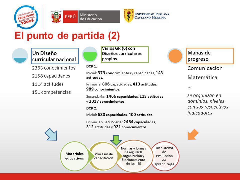 El punto de partida (2) 2363 conocimientos 2158 capacidades 1114 actitudes 151 competencias Un Diseño curricular nacional DCR 1: Inicial: 379 conocimi