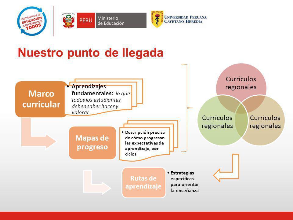 Un marco curricular nacional Estándares y Mapas de progreso Currículos regionales La ruta: el sistema Diseño Implementación Monitoreo Evaluación Retroalimentación Rutas de aprendizaje