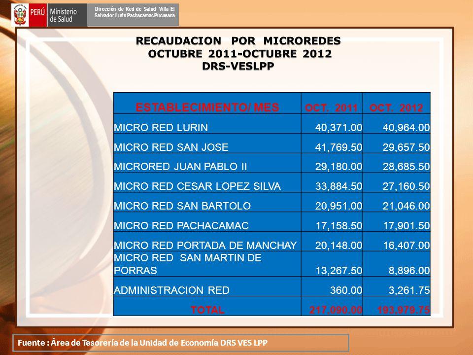 Dirección de Red de Salud Villa El Salvador Lurín Pachacamac Pucusana ESTABLECIMIENTO/ MES OCT.