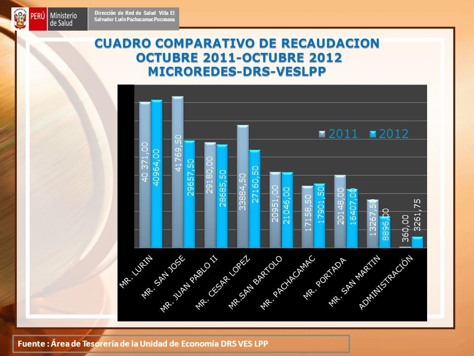 CUADRO COMPARATIVO DE RECAUDACION OCTUBRE 2011-OCTUBRE 2012 MICROREDES-DRS-VESLPP OCTUBRE 2011-OCTUBRE 2012 MICROREDES-DRS-VESLPP Dirección de Red de Salud Villa El Salvador Lurín Pachacamac Pucusana Fuente : Área de Tesorería de la Unidad de Economía DRS VES LPP