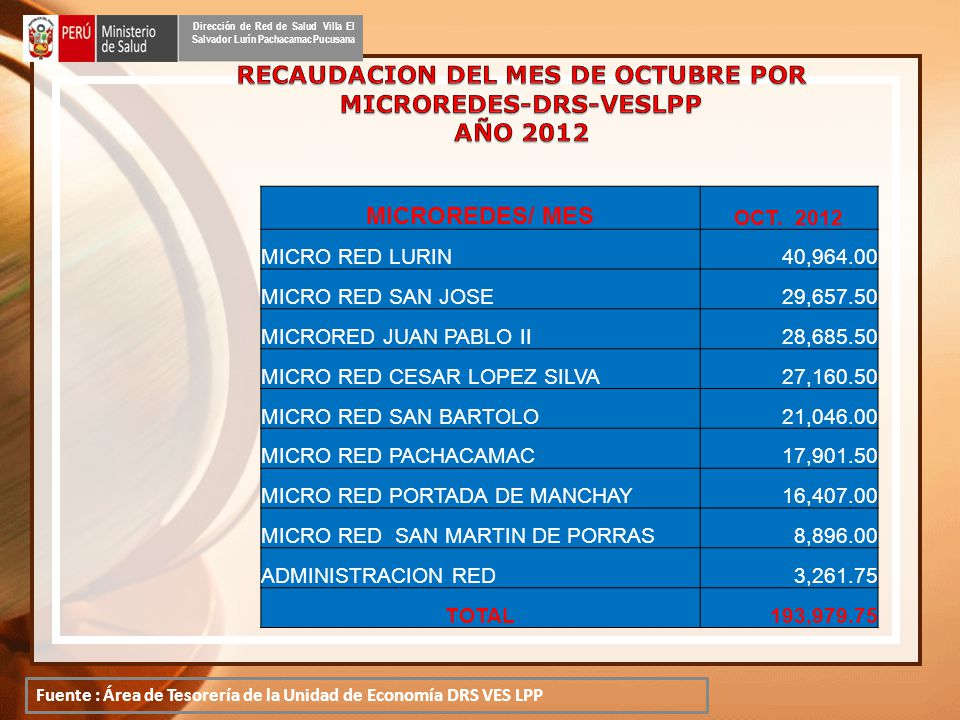 MICROREDES/ MES OCT.